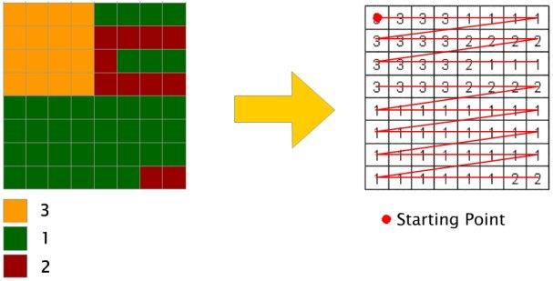 Raster Data Compression
