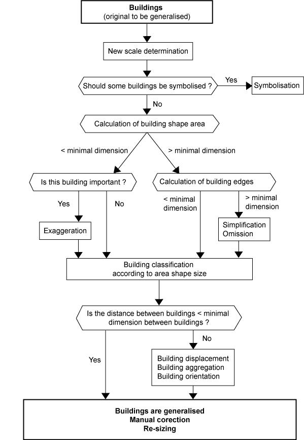 generalisation workflow : flux diagram - findchart.co